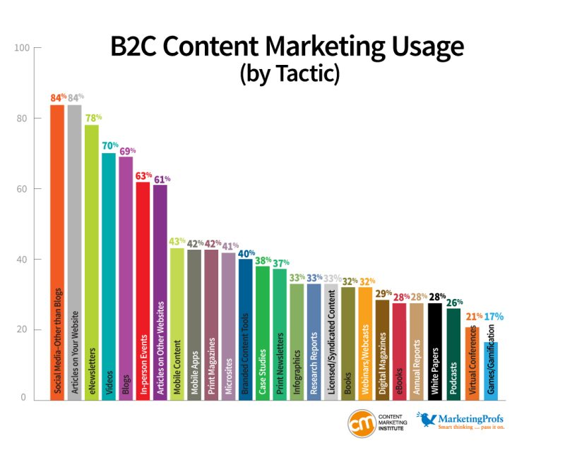 Business to Business Usage Tactics Chart