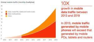 GlobalMobileTraffic-DataGraph