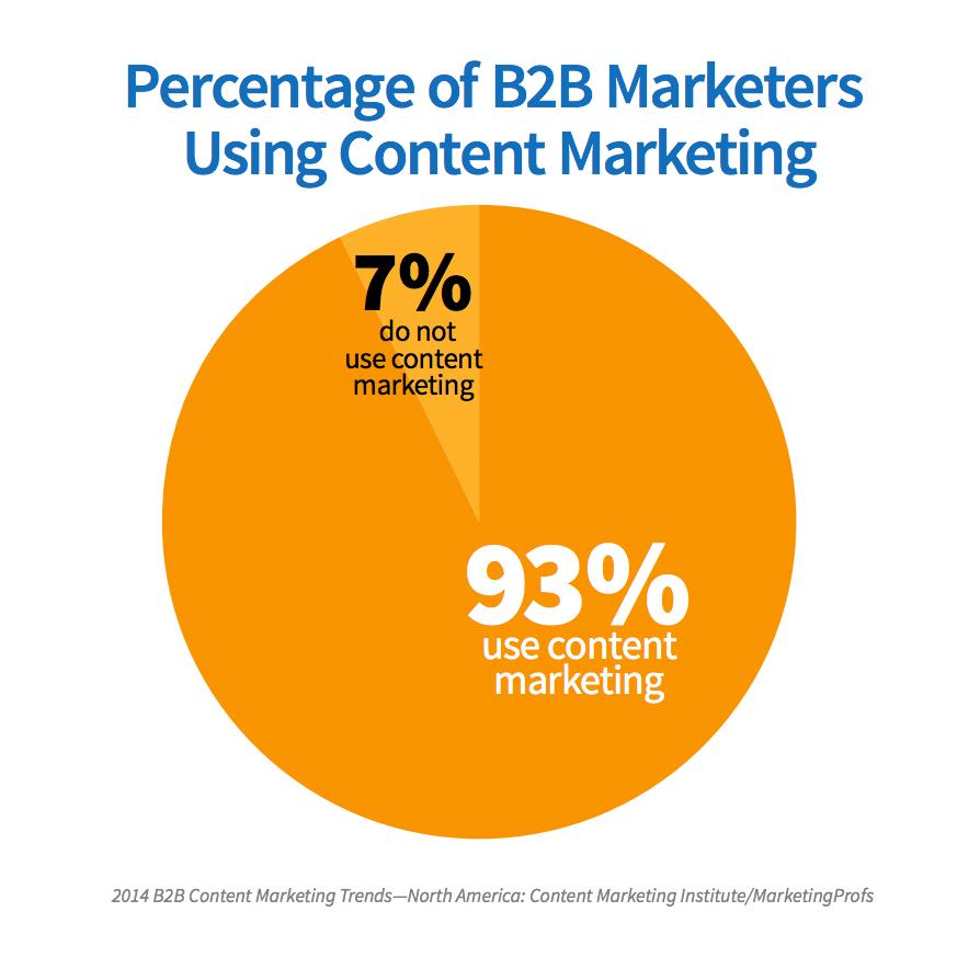 contentmarketing-b2b-content-strategystatistics