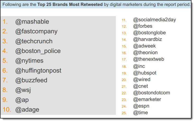What brands are retweeted the most?