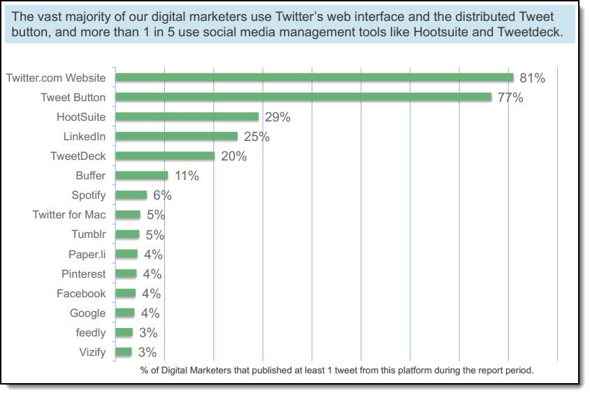 Which platforms and apps are they using for sharing on Twitter?