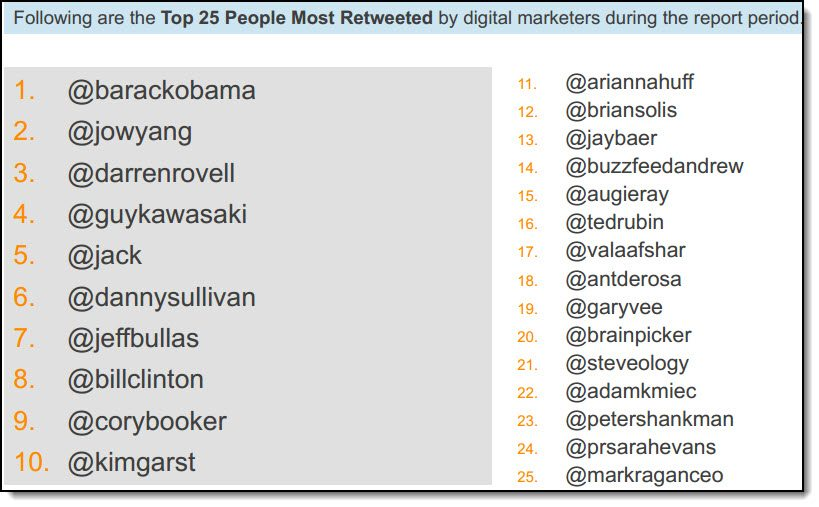 Which individuals are the most retweeted by other digital marketers?