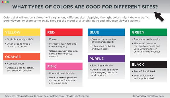 AB Button Color Test - Graph Explanation of Colors