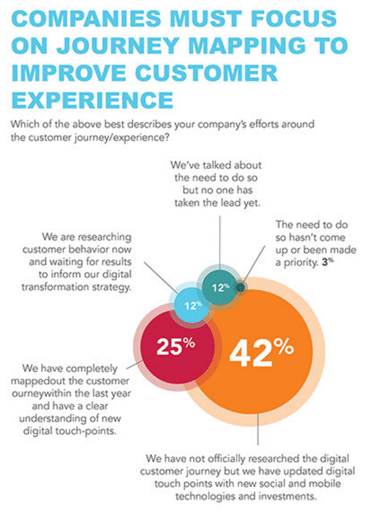 Digital Marketing Custimer Map