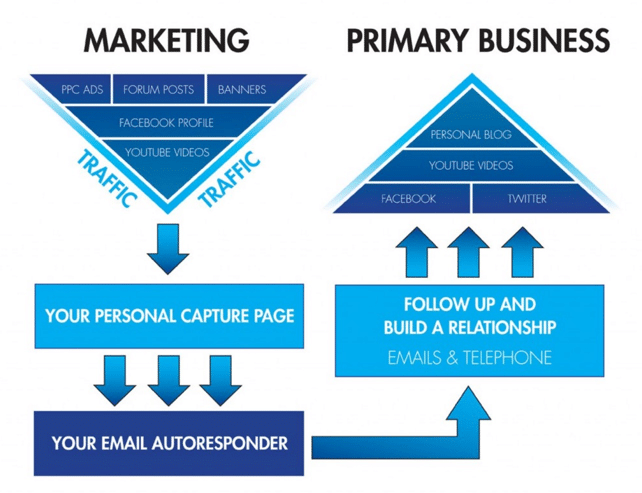 Digital Multichannel Marketing Diagram