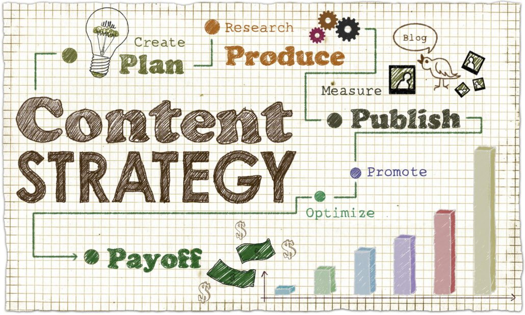 What Does Content Marketing Strategy Focus On Today