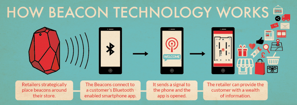 How Beacon Technology Works