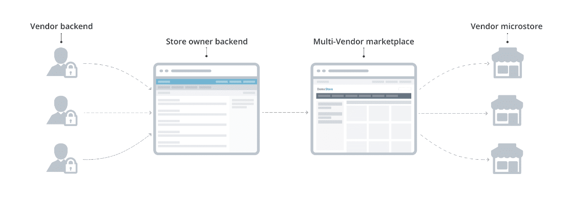 Multi-vendor Systems