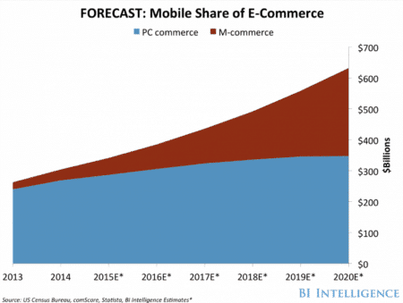 mobile shopping stats 2017