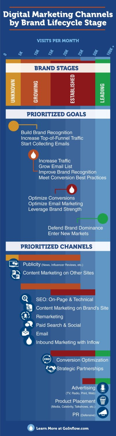 Digital Marketing Channels by Brand Lifecycle Stage Infographic
