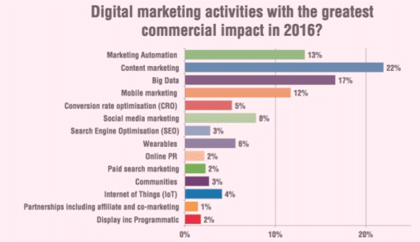 digital marketing activities with the greatest commercial impact in 2016