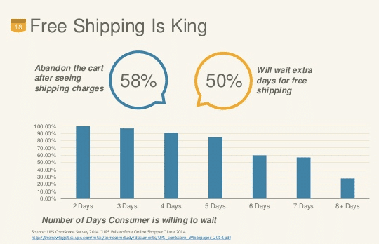 woocommerce free shipping stats