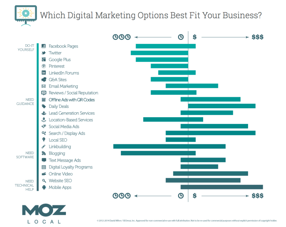 Moz digital marketing