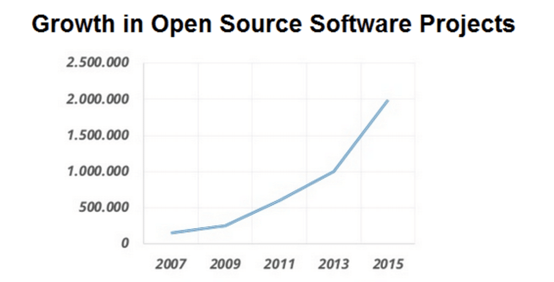 Open Source Technology Why And How To Use It