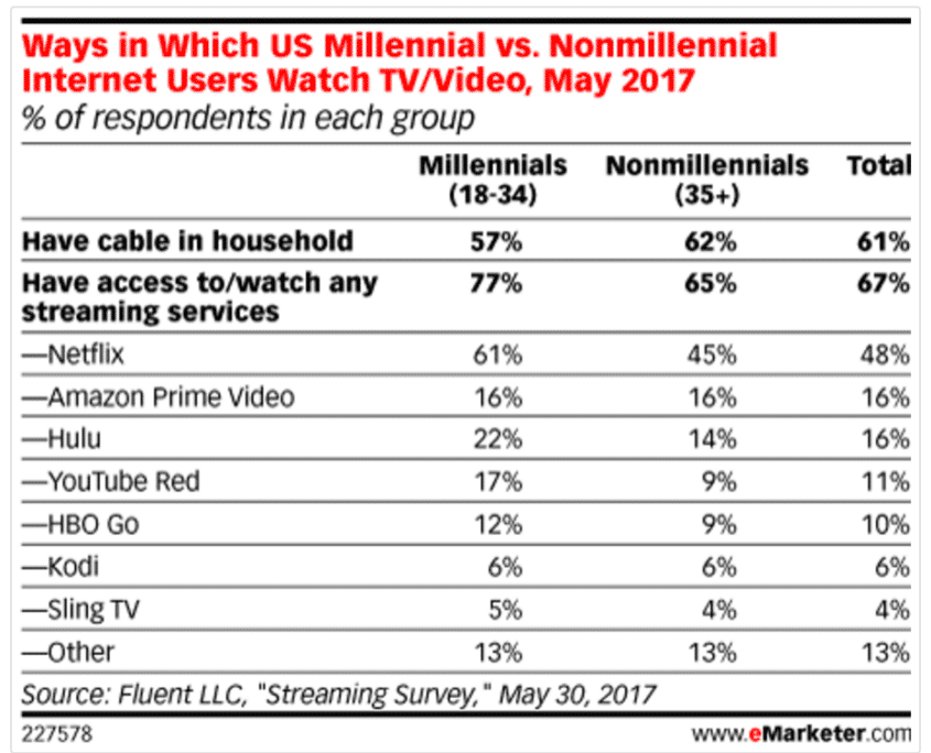 Ways in Which US Millennial vs. Nonmillennial Internet Users Watch TV/Video, May 2017 (% of respondents in each group)