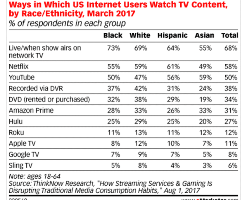 Ways in Which US Internet Users Watch TV Content, by Race/Ethnicity, March 2017 (% of respondents in each group)