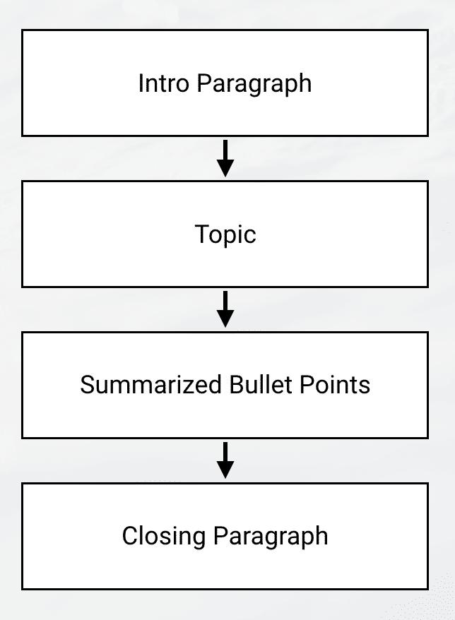 Cornerstone Article Structure