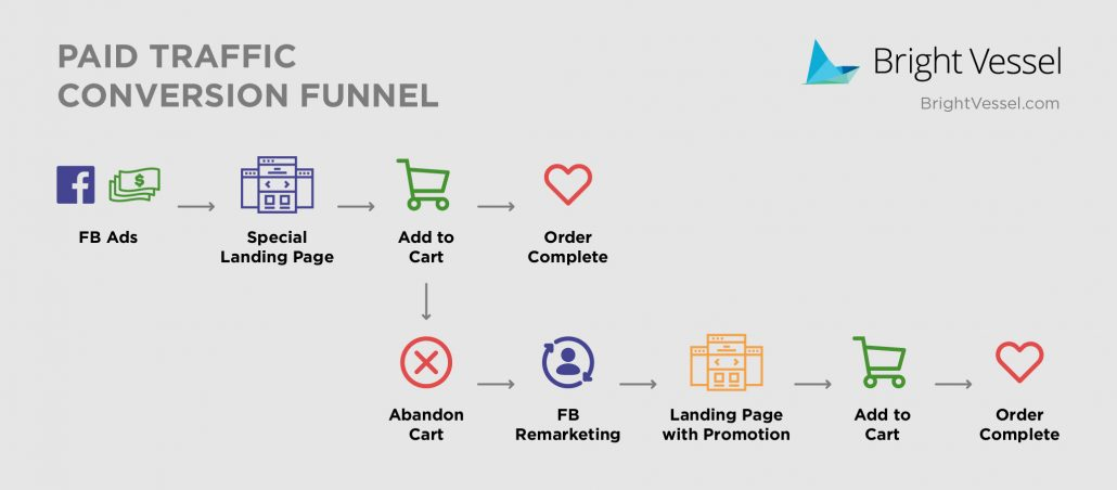 Paid traffic funnel