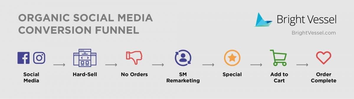 Organic social media funnel