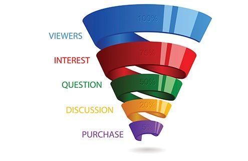 Spiral sales funnel for marketing
