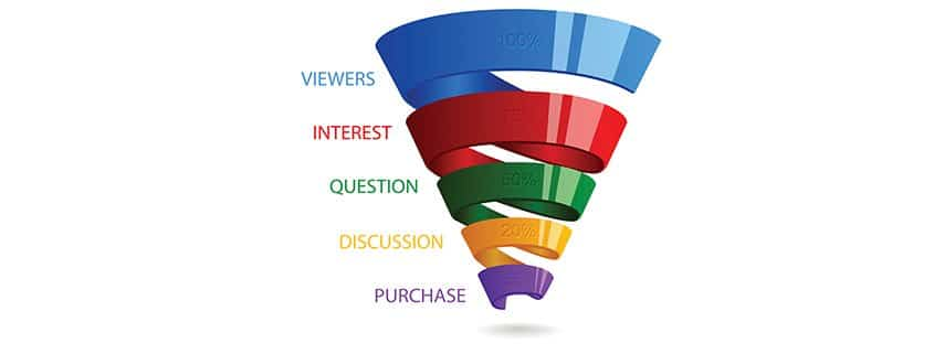 Spiral sales funnel for marketing