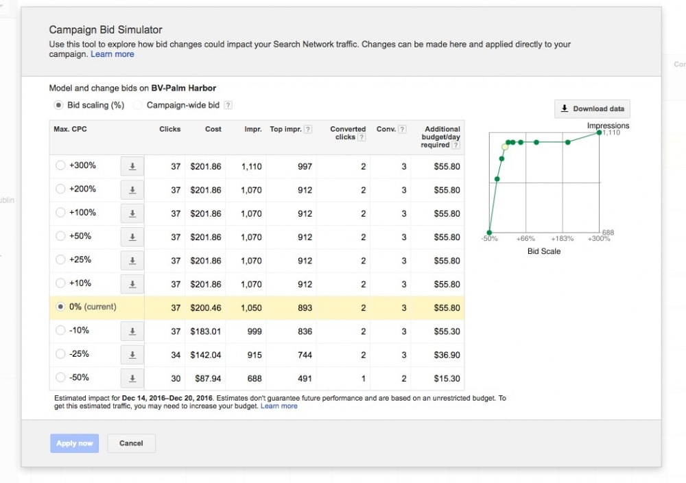 Simulating Google AdWords