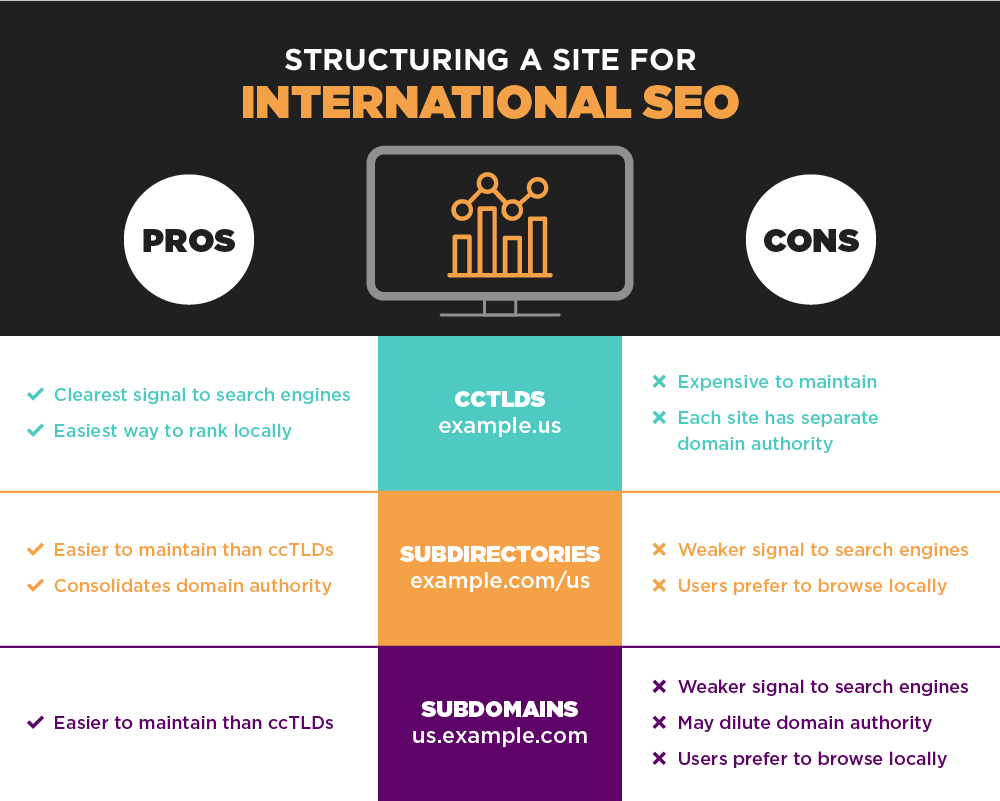 Structuring a site for International SEO