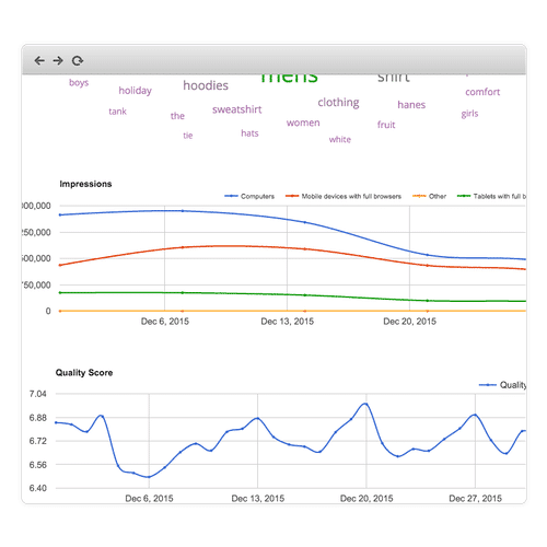 ppc data visualization