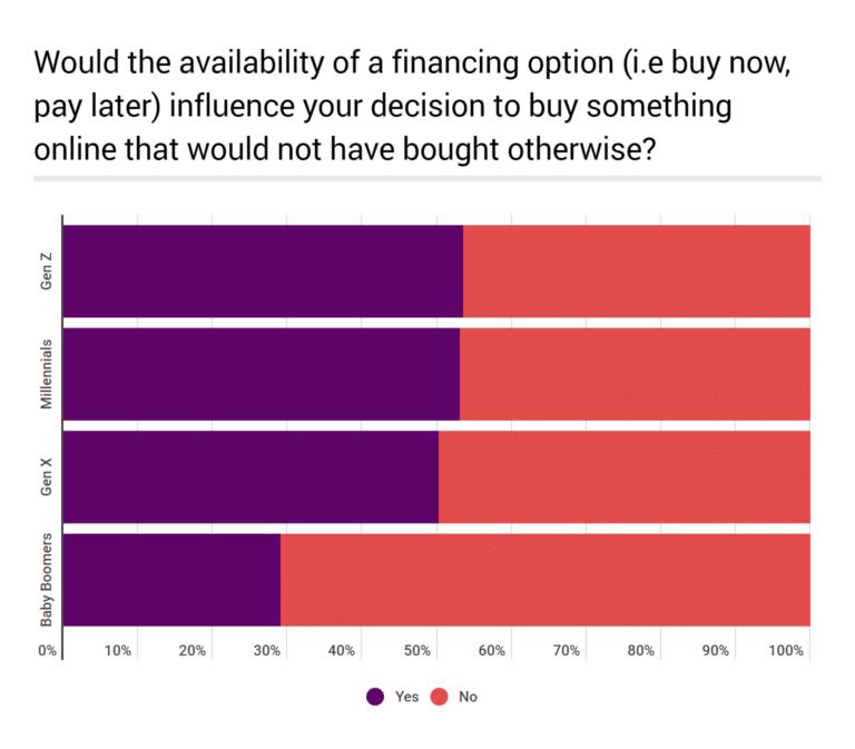 Online Financing Boom