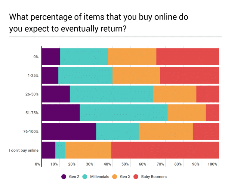 Online Returns Policy