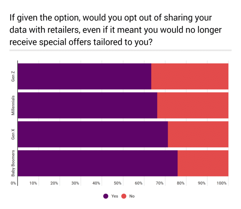 Opt Out Sharing Data
