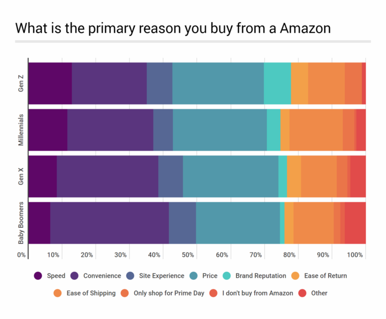 Why Do Customers Shop at Amazon?