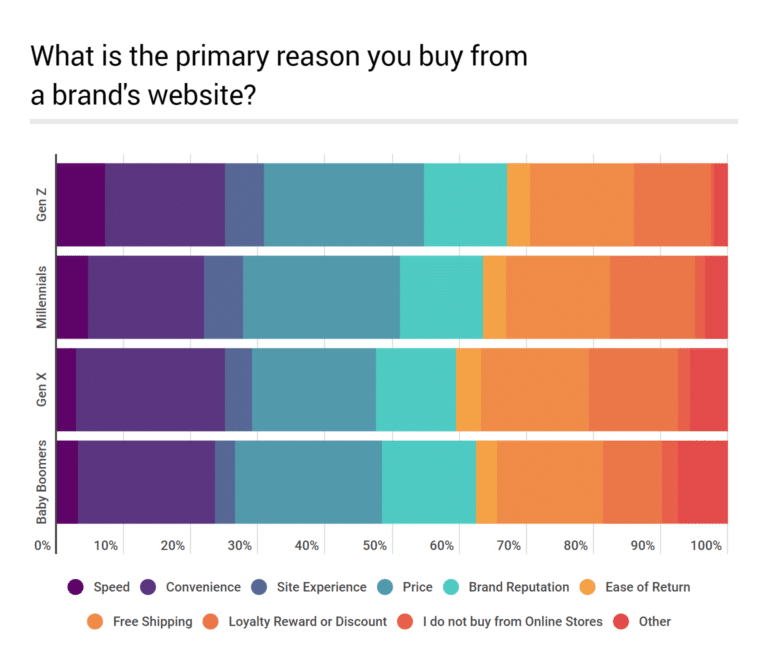 Why Do Customers Shop at Branded Websites