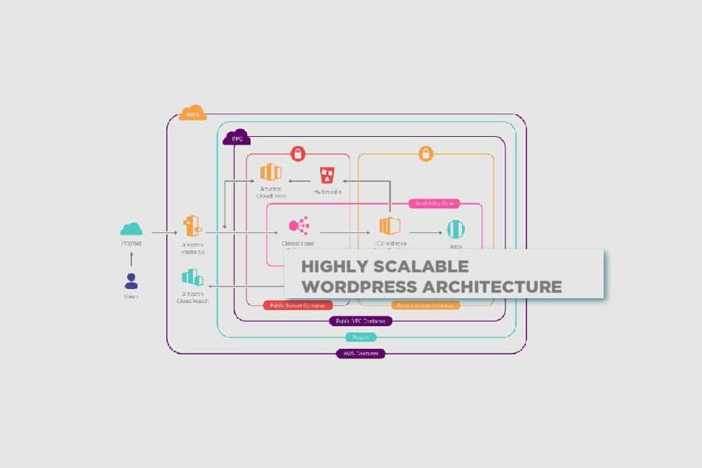 WordPress Amazon AWS Hight Traffic Hosting