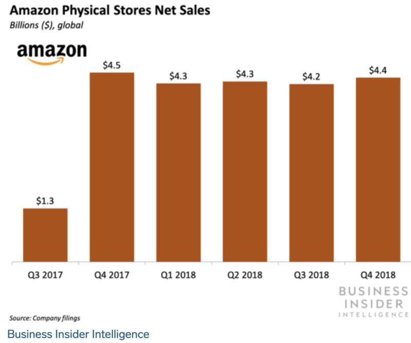 Amazon Physical Store Net Sales Statistics