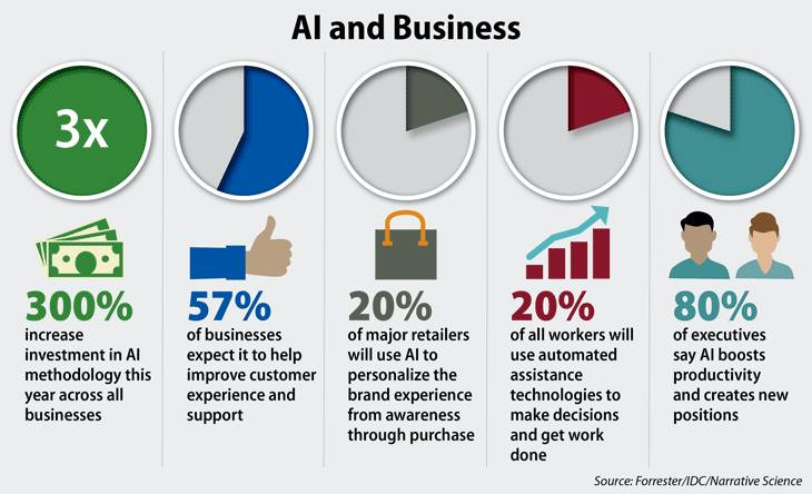 Artificial Intelligence Sales Statistics